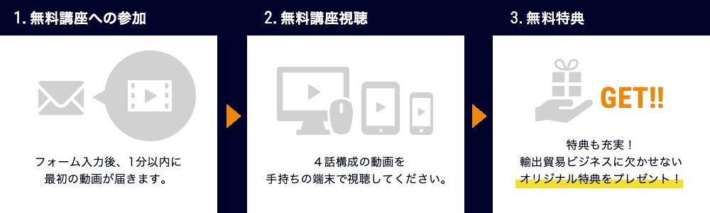 1.無料講座への参加 2.無料講座視聴 3.無料特典をプレゼント