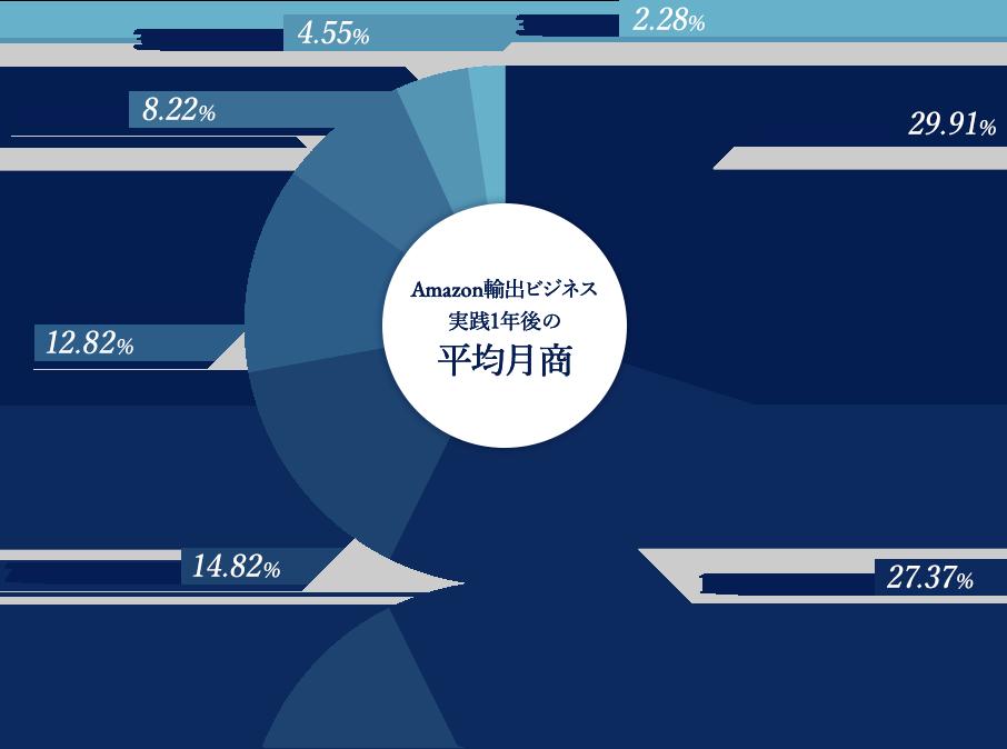 Amazon輸出ビジネス実践一年後の平均月収