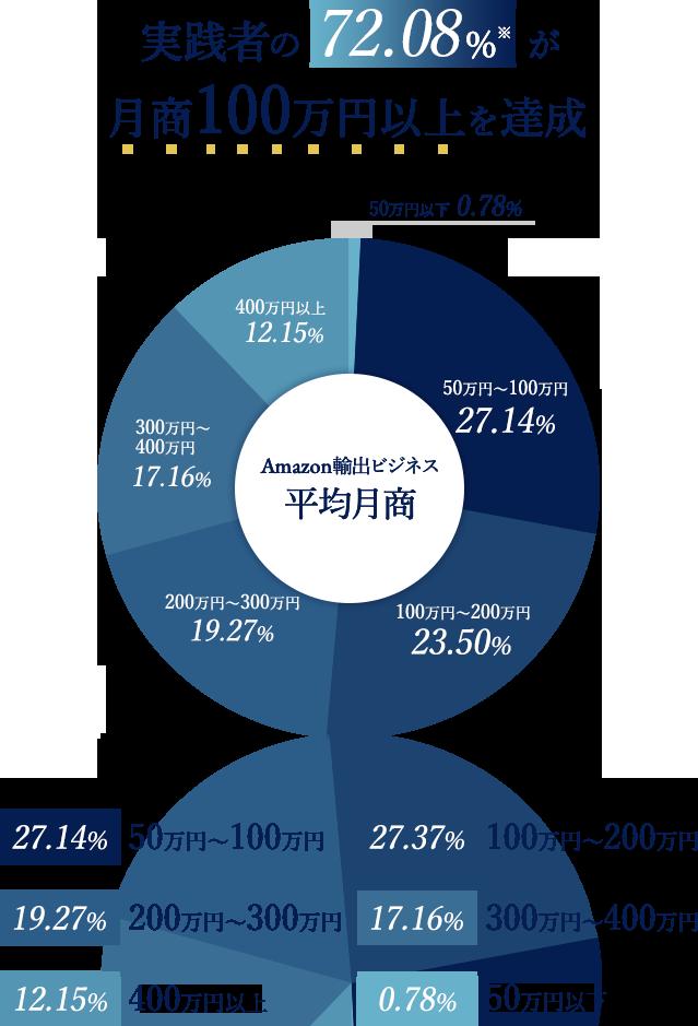 実践者の72.08%※が月商100万円以上を達成